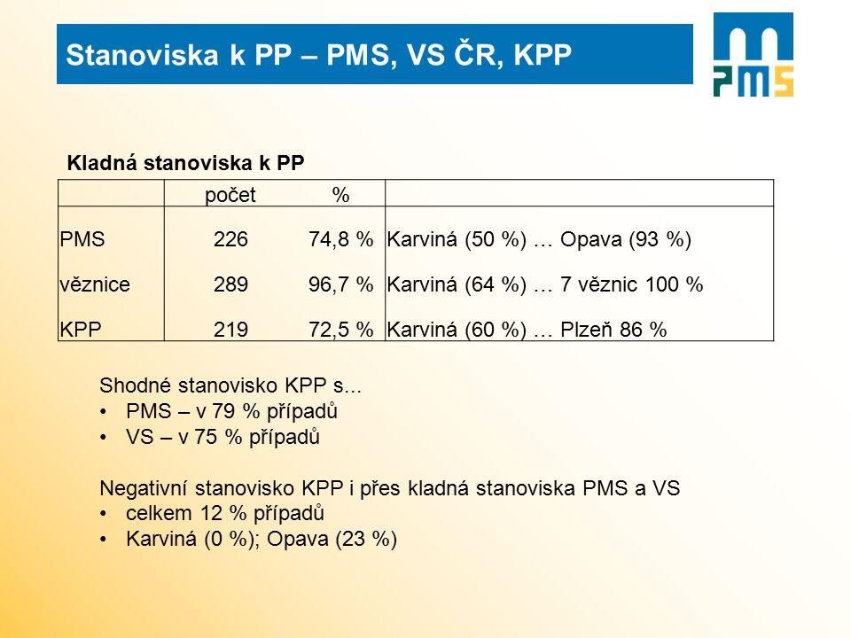počet% PMS22674,8 %Karviná (50 %) … Opava (93 %) věznice28996,7 %Karviná (64 %) … 7 věznic 100 % KPP21972,5 %Karviná (60 %) … Plzeň 86 % Shodné stanov