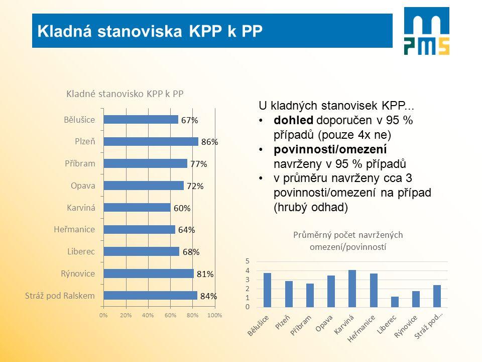 U kladných stanovisek KPP... dohled doporučen v 95 % případů (pouze 4x ne) povinnosti/omezení navrženy v 95 % případů v průměru navrženy cca 3 povinno