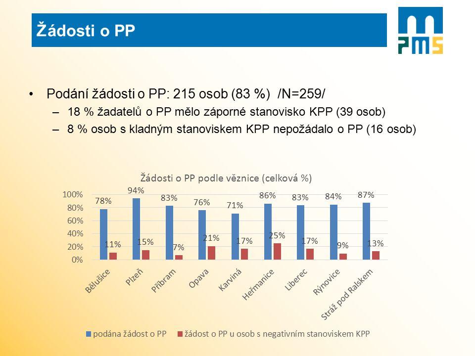 Podání žádosti o PP: 215 osob (83 %) /N=259/ –18 % žadatelů o PP mělo záporné stanovisko KPP (39 osob) –8 % osob s kladným stanoviskem KPP nepožádalo