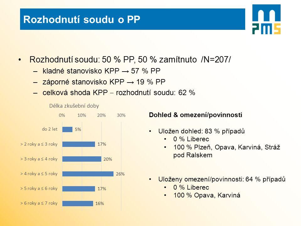Rozhodnutí soudu: 50 % PP, 50 % zamítnuto /N=207/ –kladné stanovisko KPP → 57 % PP –záporné stanovisko KPP → 19 % PP –celková shoda KPP ‒ rozhodnutí s