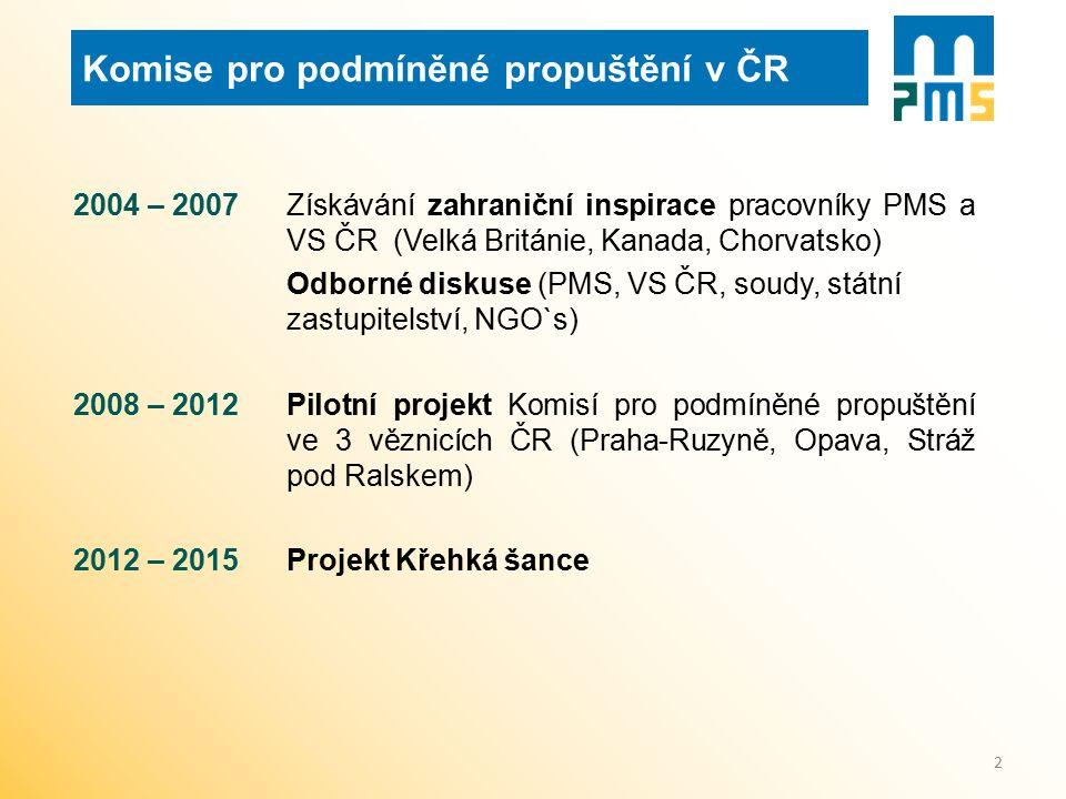 Komise pro podmíněné propuštění v ČR 2004 – 2007 Získávání zahraniční inspirace pracovníky PMS a VS ČR (Velká Británie, Kanada, Chorvatsko) Odborné di