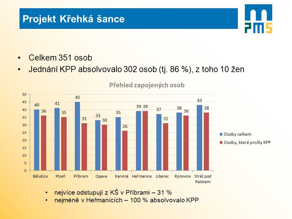 Celkem 351 osob Jednání KPP absolvovalo 302 osob (tj. 86 %), z toho 10 žen nejvíce odstupují z KŠ v Příbrami – 31 % nejméně v Heřmanicích – 100 % abso