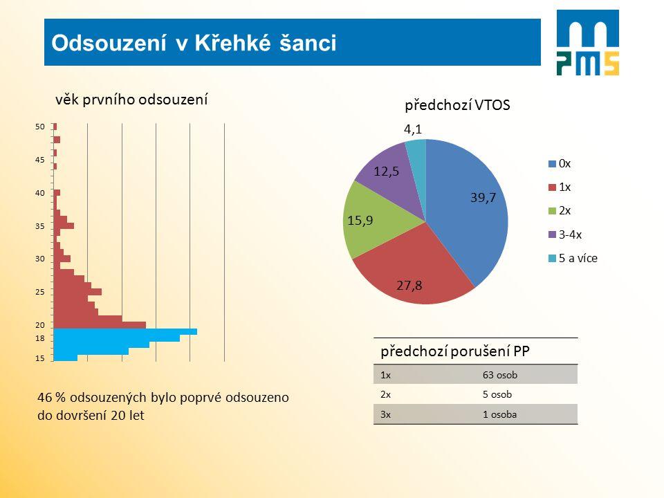 46 % odsouzených bylo poprvé odsouzeno do dovršení 20 let předchozí porušení PP 1x63 osob 2x5 osob 3x1 osoba Odsouzení v Křehké šanci