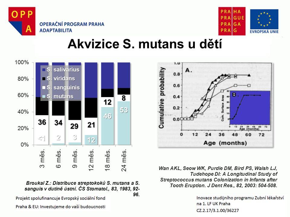 Akvizice S. mutans u dětí Broukal Z.: Distribuce streptokoků S.