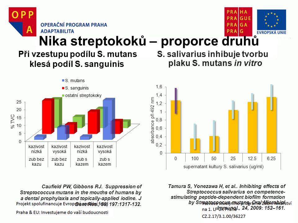 S. salivarius inhibuje tvorbu plaku S. mutans in vitro Tamura S, Yonezawa H, et al.. Inhibiting effects of Streptococcus salivarius on competence- sti