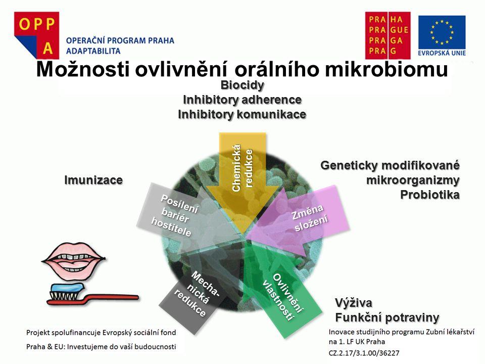 Geneticky modifikované mikroorganizmy Probiotika Změna složení Posílení bariér hostitele Chemická redukce Ovlivnění vlastností Mecha- nická redukce Výživa Funkční potraviny Imunizace Biocidy Inhibitory adherence Inhibitory komunikace