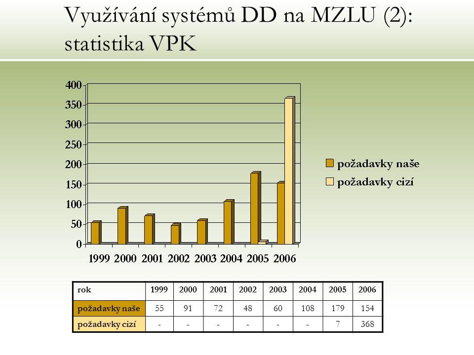 Využívání systémů DD na MZLU (2): statistika VPK rok19992000200120022003200420052006 požadavky naše5591724860108179154 požadavky cizí------7368