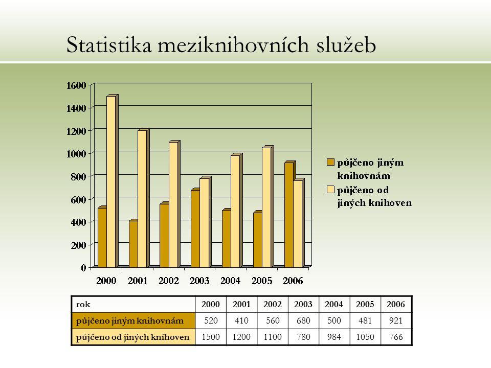 Statistika meziknihovních služeb rok2000200120022003200420052006 půjčeno jiným knihovnám520410560680500481921 půjčeno od jiných knihoven15001200110078