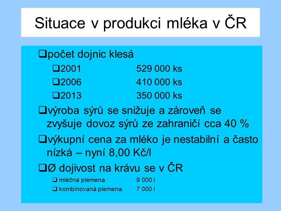Situace v produkci mléka v ČR  počet dojnic klesá  2001529 000 ks  2006 410 000 ks  2013350 000 ks  výroba sýrů se snižuje a zároveň se zvyšuje d