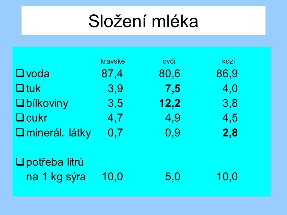 Složení mléka kravské ovčí kozí  voda87,480,686,9  tuk 3,9 7,5 4,0  bílkoviny 3,512,2 3,8  cukr 4,7 4,9 4,5  minerál. látky 0,7 0,9 2,8  potřeba
