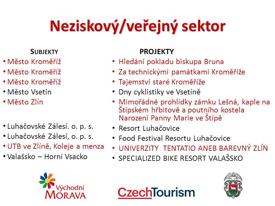 Neziskový/veřejný sektor S UBJEKTY Město Kroměříž Město Vsetín Město Zlín Luhačovské Zálesí.