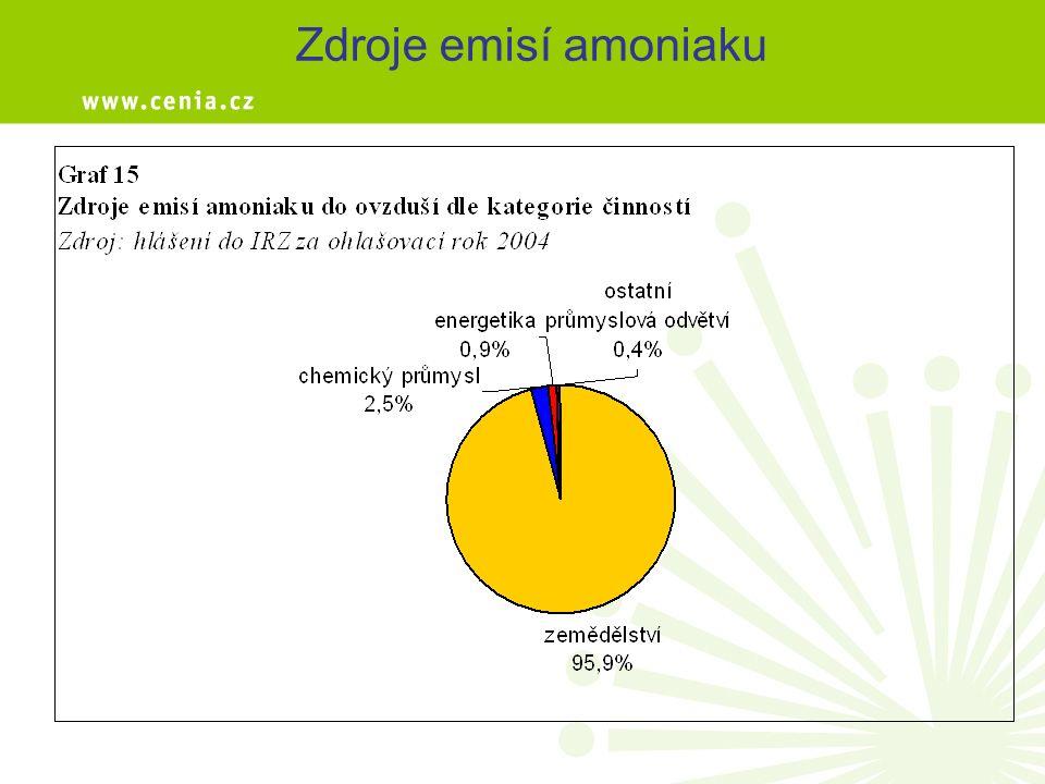 Zdroje emisí amoniaku