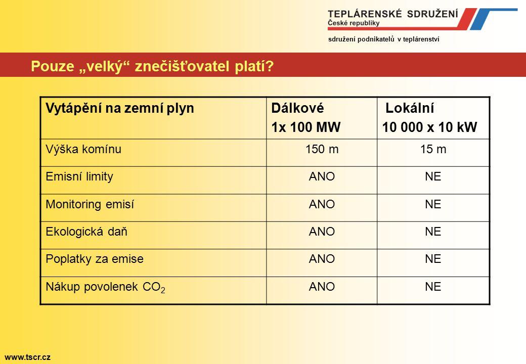sdružení podnikatelů v teplárenství www.tscr.cz Faktory zvyšující cenu tepla Teplárenství Zvýšení dolní sazby DPH z 10 na 17 % Investice do splnění nových emisních limitů Nákup povolenek na emise CO 2 (500 Kč/tunu?) Zvýšení ceny domácího hnědého uhlí (o 50 %?) Zvýšení poplat- ků za emise znečišťujících látek (10x?) Zdražení nakupo- vané elektřiny pro vlastní spotřebu (podpora OZE) Zvýšení ekologických daní na paliva Příplatek na podporu výroby tepla z OZE Podpora pře- chodu k lokál- ní výrobě tepla z veřejných zdrojů Investice do změny palivo- vé základny teplárenských soustav