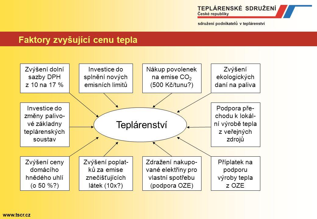 sdružení podnikatelů v teplárenství www.tscr.cz Faktory zvyšující cenu tepla Teplárenství Zvýšení dolní sazby DPH z 10 na 17 % Investice do splnění nových emisních limitů Nákup povolenek na emise CO 2 (500 Kč/tunu ) Zvýšení ceny domácího hnědého uhlí (o 50 % ) Zvýšení poplat- ků za emise znečišťujících látek (10x ) Zdražení nakupo- vané elektřiny pro vlastní spotřebu (podpora OZE) Zvýšení ekologických daní na paliva Příplatek na podporu výroby tepla z OZE Podpora pře- chodu k lokál- ní výrobě tepla z veřejných zdrojů Investice do změny palivo- vé základny teplárenských soustav