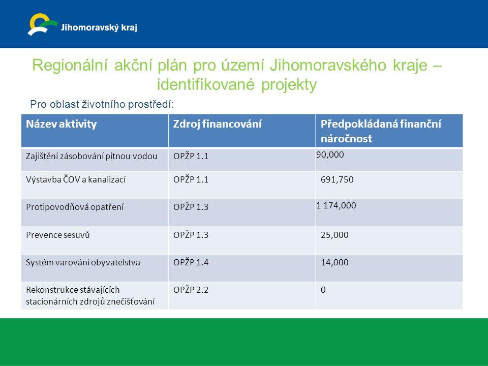 Regionální akční plán pro území Jihomoravského kraje – identifikované projekty Pro oblast životního prostředí: Název aktivityZdroj financováníPředpokládaná finanční náročnost Zajištění zásobování pitnou vodouOPŽP 1.1 90,000 Výstavba ČOV a kanalizacíOPŽP 1.1691,750 Protipovodňová opatřeníOPŽP 1.3 1 174,000 Prevence sesuvůOPŽP 1.325,000 Systém varování obyvatelstvaOPŽP 1.414,000 Rekonstrukce stávajících stacionárních zdrojů znečišťování OPŽP 2.20