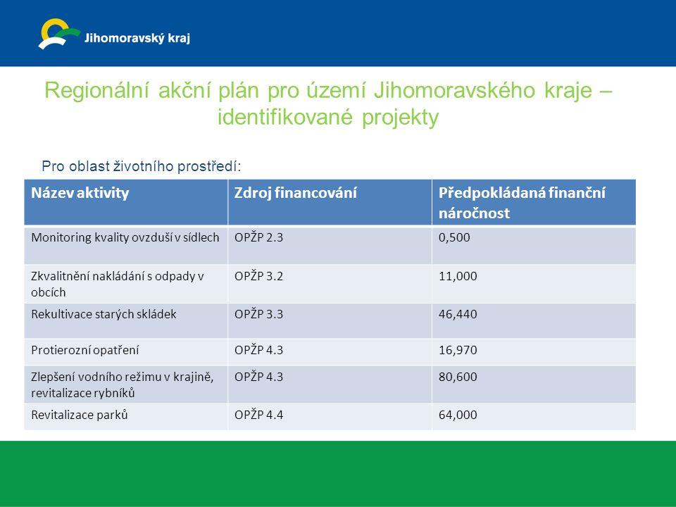 Regionální akční plán pro území Jihomoravského kraje – identifikované projekty Pro oblast životního prostředí: Název aktivityZdroj financováníPředpokládaná finanční náročnost Monitoring kvality ovzduší v sídlechOPŽP 2.30,500 Zkvalitnění nakládání s odpady v obcích OPŽP 3.211,000 Rekultivace starých skládekOPŽP 3.346,440 Protierozní opatřeníOPŽP 4.316,970 Zlepšení vodního režimu v krajině, revitalizace rybníků OPŽP 4.380,600 Revitalizace parkůOPŽP 4.464,000