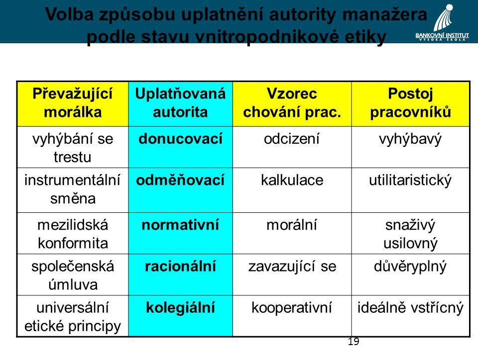 19 Volba způsobu uplatnění autority manažera podle stavu vnitropodnikové etiky Převažující morálka Uplatňovaná autorita Vzorec chování prac.