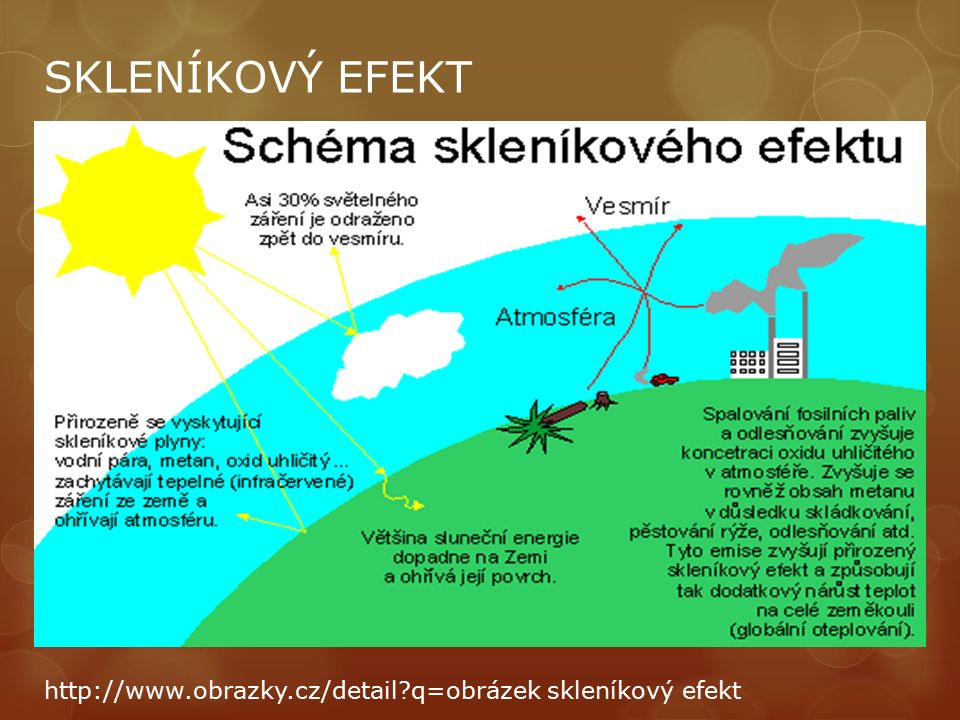 SKLENÍKOVÝ EFEKT http://www.obrazky.cz/detail?q=obrázek skleníkový efekt