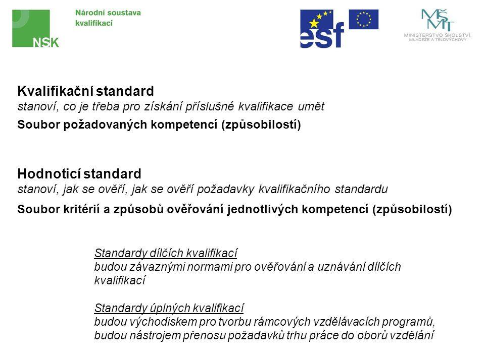 Kvalifikační standard stanoví, co je třeba pro získání příslušné kvalifikace umět Soubor požadovaných kompetencí (způsobilostí) Hodnoticí standard stanoví, jak se ověří, jak se ověří požadavky kvalifikačního standardu Soubor kritérií a způsobů ověřování jednotlivých kompetencí (způsobilostí) Standardy dílčích kvalifikací budou závaznými normami pro ověřování a uznávání dílčích kvalifikací Standardy úplných kvalifikací budou východiskem pro tvorbu rámcových vzdělávacích programů, budou nástrojem přenosu požadavků trhu práce do oborů vzdělání
