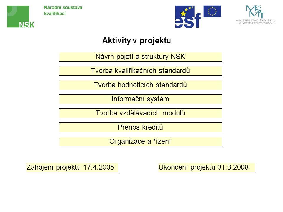 Návrh pojetí a struktury NSK Tvorba kvalifikačních standardů Tvorba hodnoticích standardů Tvorba vzdělávacích modulů Přenos kreditů Informační systém Aktivity v projektu Organizace a řízení Zahájení projektu 17.4.2005Ukončení projektu 31.3.2008