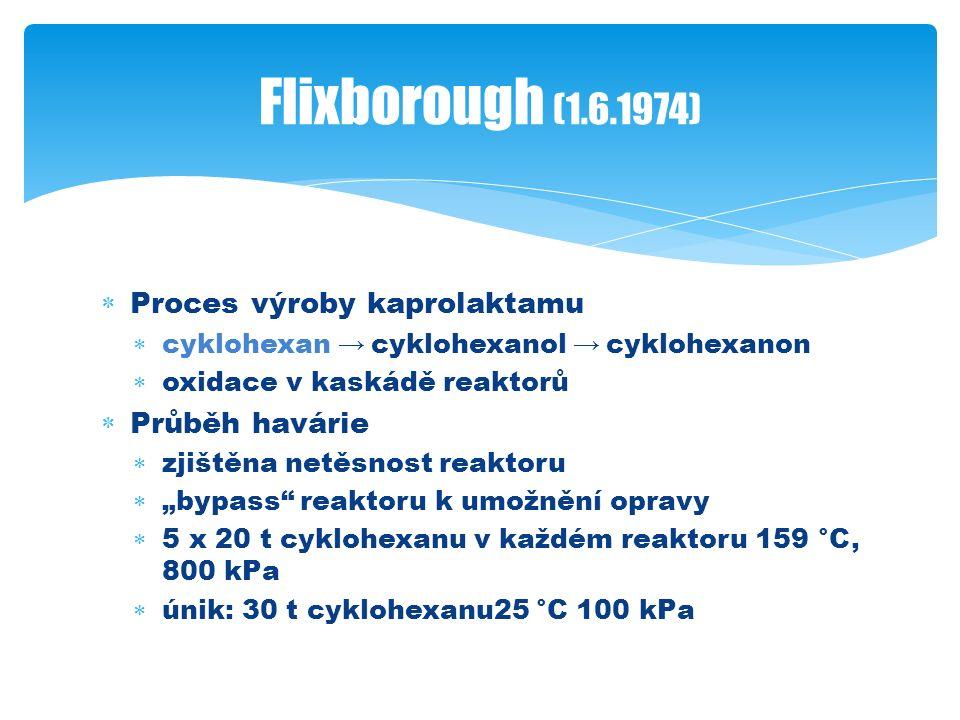 """ Proces výroby kaprolaktamu  cyklohexan → cyklohexanol → cyklohexanon  oxidace v kaskádě reaktorů  Průběh havárie  zjištěna netěsnost reaktoru  """"bypass reaktoru k umožnění opravy  5 x 20 t cyklohexanu v každém reaktoru 159 °C, 800 kPa  únik: 30 t cyklohexanu25 °C 100 kPa Flixborough (1.6.1974)"""