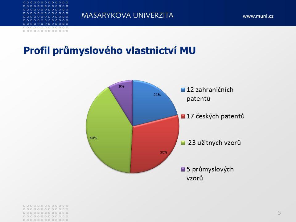 5 Profil průmyslového vlastnictví MU 5