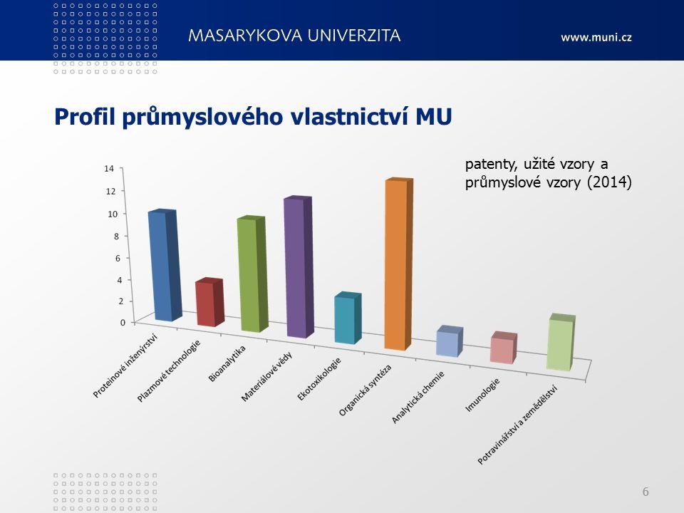 6 6 patenty, užité vzory a průmyslové vzory (2014)