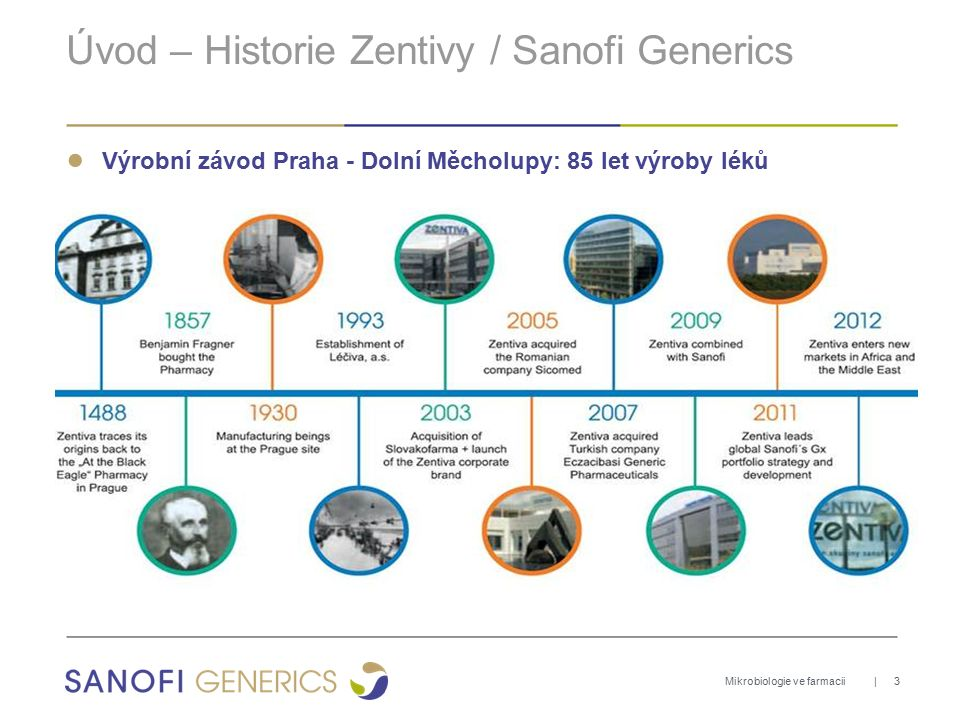HISTORICAL ROOTS SANOFI GENERICS CORPORATE PRESENTATION Harmonization of the Western European Gx business Acquisition of Zentiva - a leading Gx company in CEE Acquisition of Helvepharm in Switzerland Acquisition of Medley - a leading Gx company in Brazil Acquisition of Kendrick in Mexico Joint Venture with Nichi-Iko - a leading Gx player in Japan Acquisition of Genfar - a leading Gx company in Colombia Joint Venture with Dubai investments in the Middle-East Creation of Sanofi Generics Hosting strong, well-established and recognized brands for Gx JV 1995 2008 2009 2010 2011 2012 2013 20142015 JV