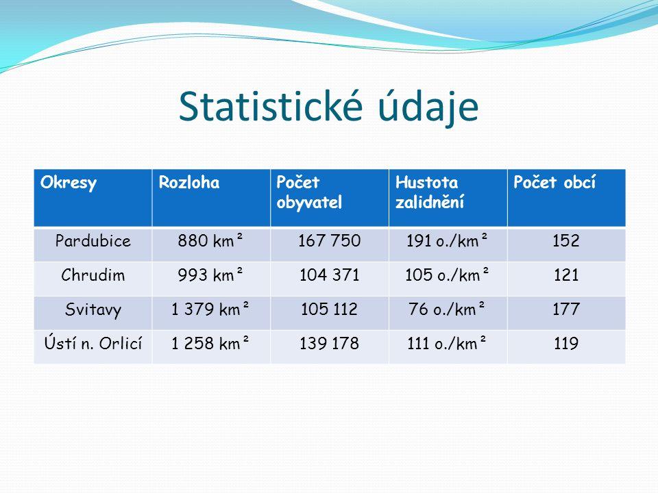 Statistické údaje OkresyRozlohaPočet obyvatel Hustota zalidnění Počet obcí Pardubice880 km²167 750191 o./km²152 Chrudim993 km²104 371105 o./km²121 Svitavy1 379 km²105 11276 o./km²177 Ústí n.