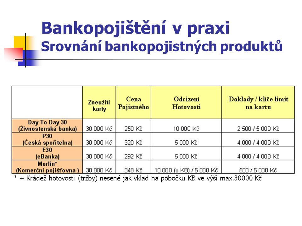 Bankopojištění v praxi Srovnání bankopojistných produktů * + Krádež hotovosti (tržby) nesené jak vklad na pobočku KB ve výši max.30000 Kč