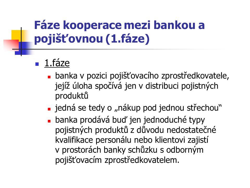 """Fáze kooperace mezi bankou a pojišťovnou (1.fáze) 1.fáze banka v pozici pojišťovacího zprostředkovatele, jejíž úloha spočívá jen v distribuci pojistných produktů jedná se tedy o """"nákup pod jednou střechou banka prodává buď jen jednoduché typy pojistných produktů z důvodu nedostatečné kvalifikace personálu nebo klientovi zajistí v prostorách banky schůzku s odborným pojišťovacím zprostředkovatelem."""