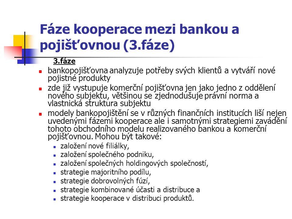 Fáze kooperace mezi bankou a pojišťovnou (3.fáze) 3.fáze bankopojišťovna analyzuje potřeby svých klientů a vytváří nové pojistné produkty zde již vystupuje komerční pojišťovna jen jako jedno z oddělení nového subjektu, většinou se zjednodušuje právní norma a vlastnická struktura subjektu modely bankopojištění se v různých finančních institucích liší nejen uvedenými fázemi kooperace ale i samotnými strategiemi zavádění tohoto obchodního modelu realizovaného bankou a komerční pojišťovnou.