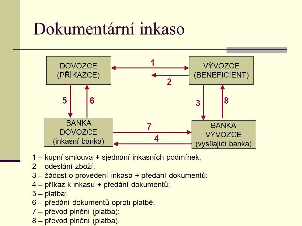 Dokumentární inkaso DOVOZCE (PŘÍKAZCE) VÝVOZCE (BENEFICIENT) BANKA DOVOZCE (inkasní banka) BANKA VÝVOZCE (vysílající banka) 1 – kupní smlouva + sjednání inkasních podmínek; 2 – odeslání zboží; 3 – žádost o provedení inkasa + předání dokumentů; 4 – příkaz k inkasu + předání dokumentů; 5 – platba; 6 – předání dokumentů oproti platbě; 7 – převod plnění (platba); 8 – převod plnění (platba).