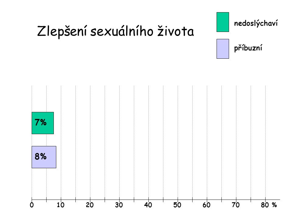 01020304050607080 % Zlepšení sexuálního života nedoslýchaví příbuzní 7% 8%