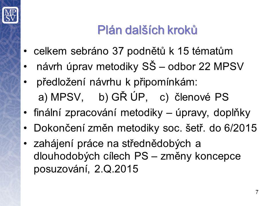 celkem sebráno 37 podnětů k 15 tématům návrh úprav metodiky SŠ – odbor 22 MPSV předložení návrhu k připomínkám: a) MPSV, b) GŘ ÚP, c) členové PS finální zpracování metodiky – úpravy, doplňky Dokončení změn metodiky soc.