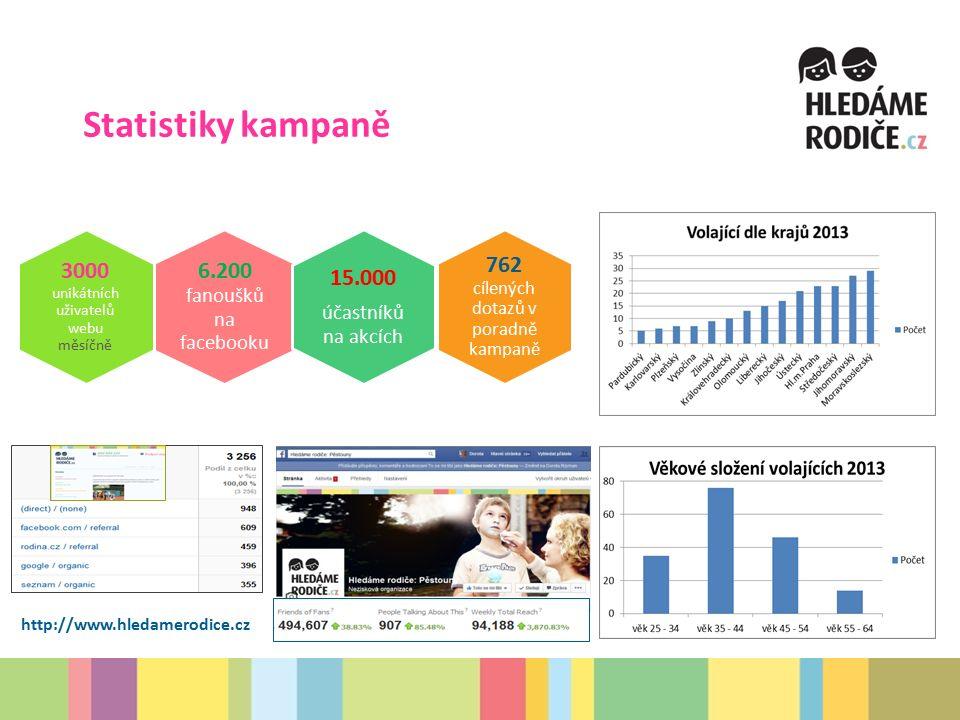 Statistiky kampaně 6.200 fanoušků na facebooku 15.000 účastníků na akcích 3000 unikátních uživatelů webu měsíčně 762 cílených dotazů v poradně kampaně http://www.hledamerodice.cz