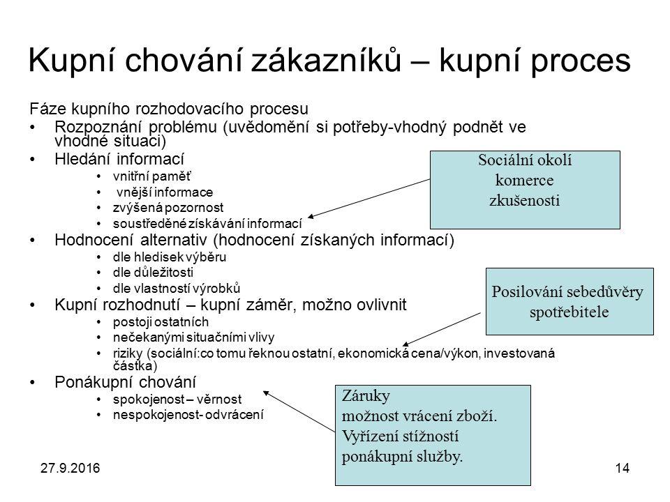 27.9.201614 Kupní chování zákazníků – kupní proces Fáze kupního rozhodovacího procesu Rozpoznání problému (uvědomění si potřeby-vhodný podnět ve vhodn