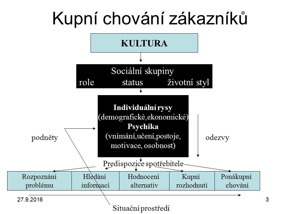 27.9.20163 Kupní chování zákazníků KULTURA Sociální skupiny role status životní styl Individuální rysy (demografické,ekonomické) Psychika (vnímání,uče