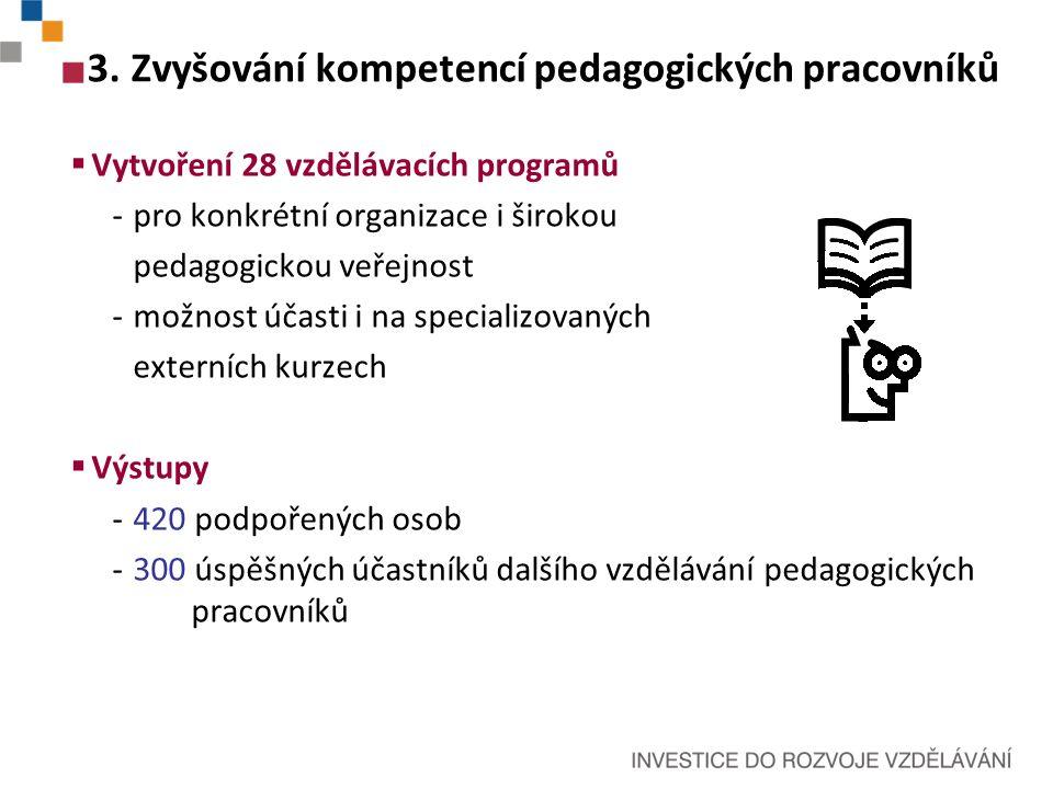 3.Zvyšování kompetencí pedagogických pracovníků  Vytvoření 28 vzdělávacích programů -pro konkrétní organizace i širokou pedagogickou veřejnost -možnost účasti i na specializovaných externích kurzech  Výstupy -420 podpořených osob -300 úspěšných účastníků dalšího vzdělávání pedagogických pracovníků