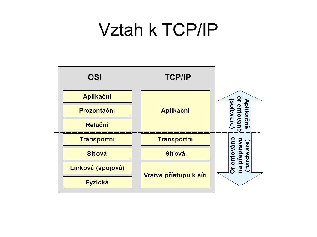 Vztah k TCP/IP Aplikační Prezentační Relační Transportní Síťová Linková (spojová) Fyzická Transportní Síťová Vrstva přístupu k síti OSITCP/IP Orientov