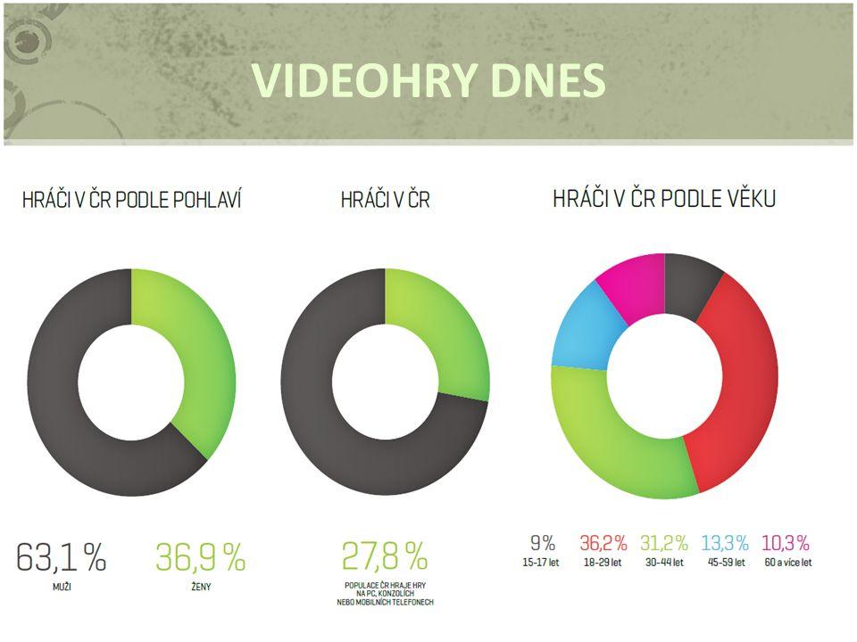 VIDEOHRY DNES