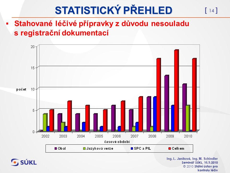 [ 14 ] Ing. L. Janíková, Ing. M. Schindler Seminář SÚKL, 1 6.