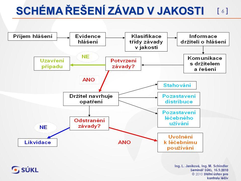[ 6 ] Ing. L. Janíková, Ing. M. Schindler Seminář SÚKL, 1 6.