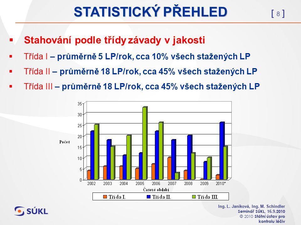 [ 19 ] Ing.L. Janíková, Ing. M. Schindler Seminář SÚKL, 1 6.