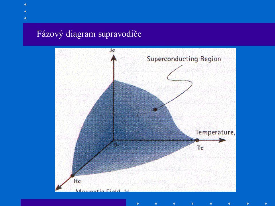 Fázový diagram supravodiče