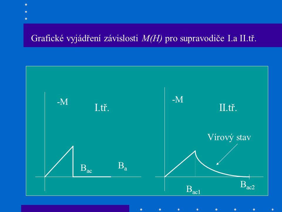 Grafické vyjádření závislosti M(H) pro supravodiče I.a II.tř.