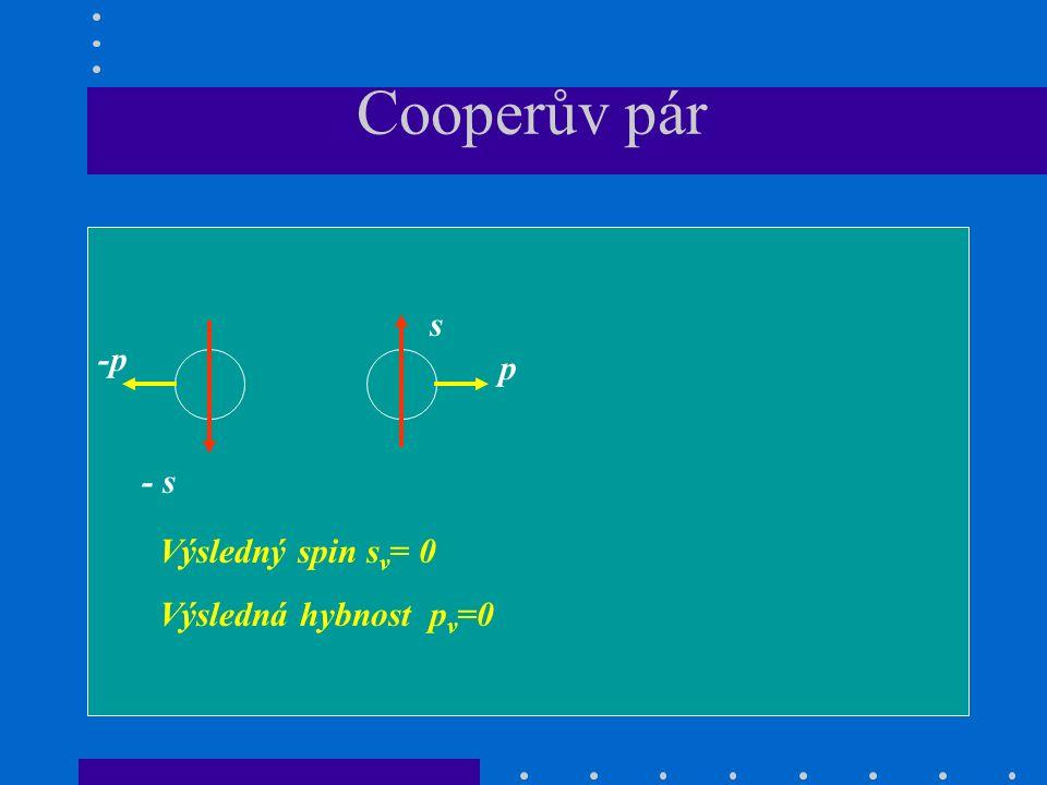 Cooperův pár Výsledný spin s v = 0 Výsledná hybnost p v =0 s - s p -p