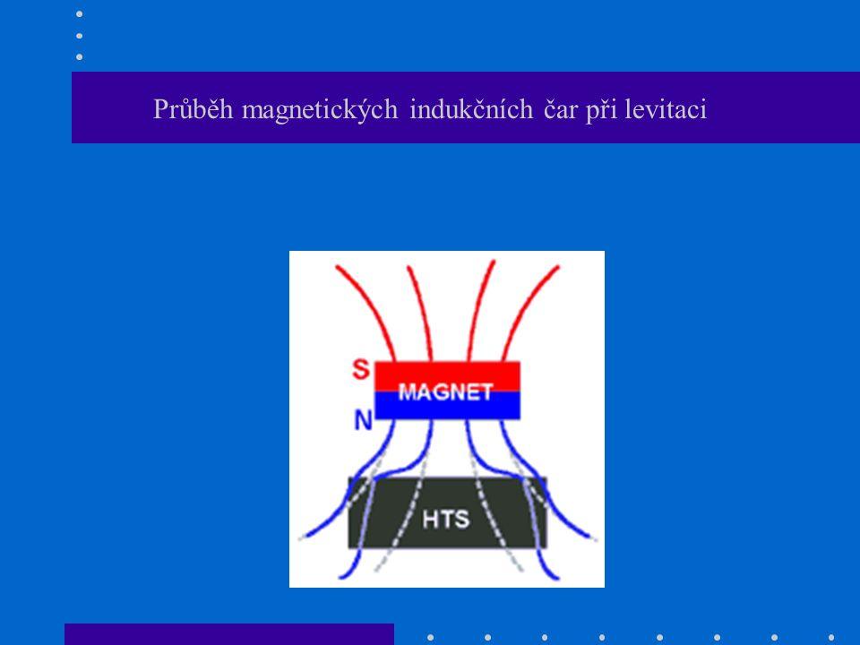 Průběh magnetických indukčních čar při levitaci