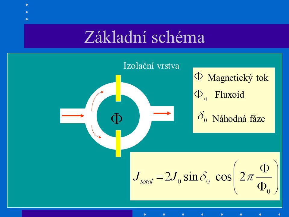 Základní schéma Magnetický tok Fluxoid Náhodná fáze Izolační vrstva