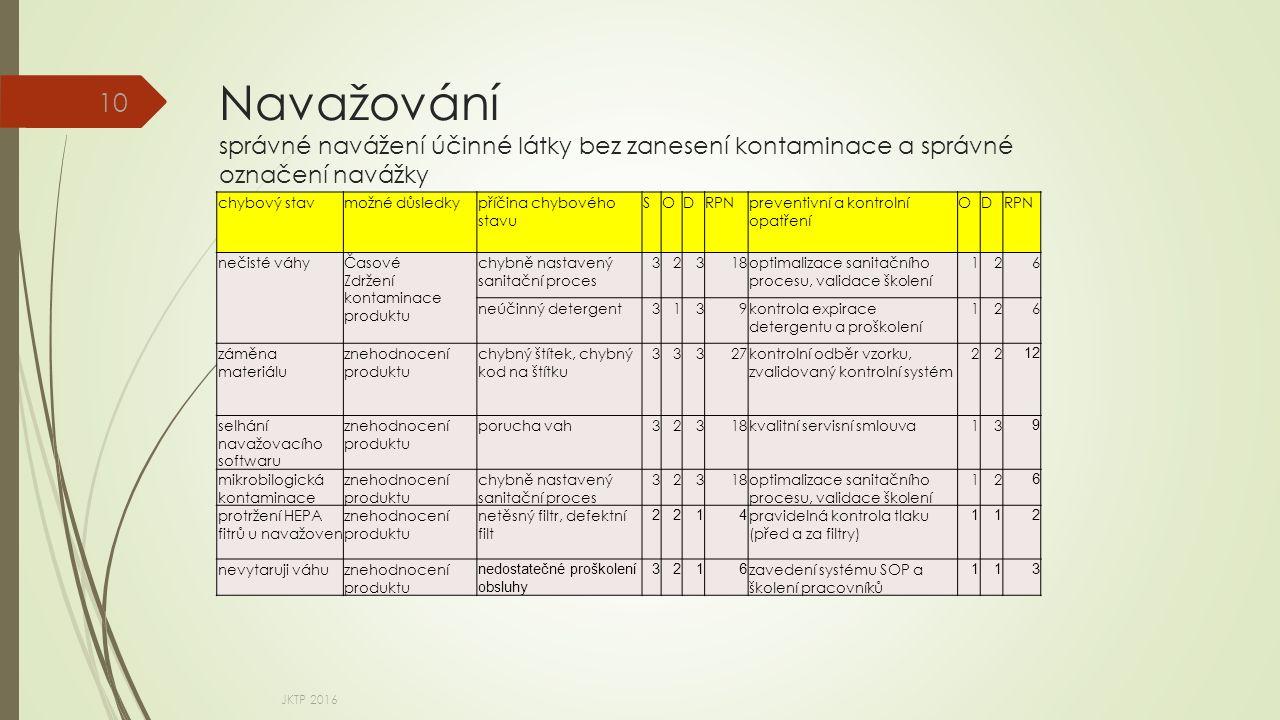 Navažování správné navážení účinné látky bez zanesení kontaminace a správné označení navážky JKTP 2016 10 chybový stavmožné důsledkypříčina chybového stavu SODRPNpreventivní a kontrolní opatření ODRPN nečisté váhyČasové Zdržení kontaminace produktu chybně nastavený sanitační proces 32318optimalizace sanitačního procesu, validace školení 126 neúčinný detergent3139kontrola expirace detergentu a proškolení 126 záměna materiálu znehodnocení produktu chybný štítek, chybný kod na štítku 33327kontrolní odběr vzorku, zvalidovaný kontrolní systém 22 12 selhání navažovacího softwaru znehodnocení produktu porucha vah32318kvalitní servisní smlouva13 9 mikrobilogická kontaminace znehodnocení produktu chybně nastavený sanitační proces 32318optimalizace sanitačního procesu, validace školení 12 6 protržení HEPA fitrů u navažoven znehodnocení produktu netěsný filtr, defektní filt 2214 pravidelná kontrola tlaku (před a za filtry) 112 nevytaruji váhuznehodnocení produktu nedostatečné proškolení obsluhy 3216 zavedení systému SOP a školení pracovníků 113
